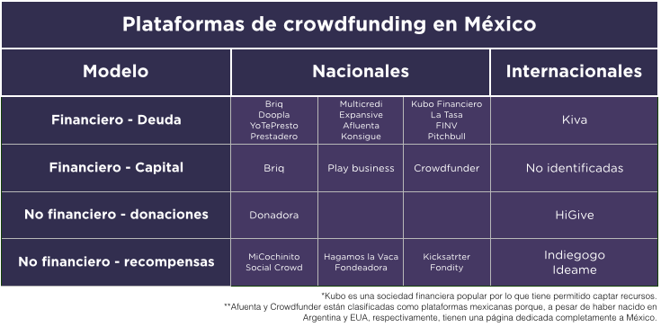 Plataformas de Crowdfunding en México