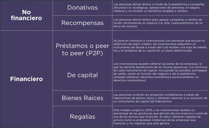 Tabla_Tipos de crowdfunding
